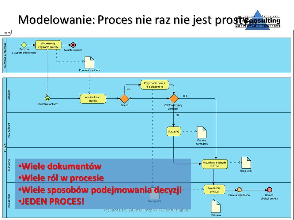 Modelowanie: Proces nie raz nie jest prosty…