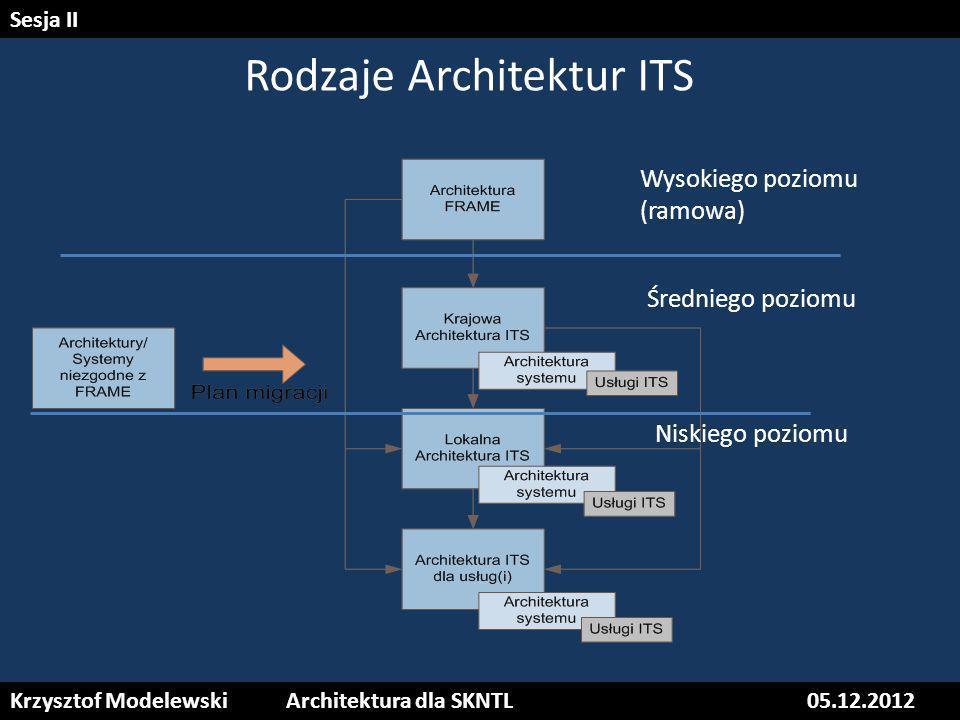 Rodzaje Architektur ITS