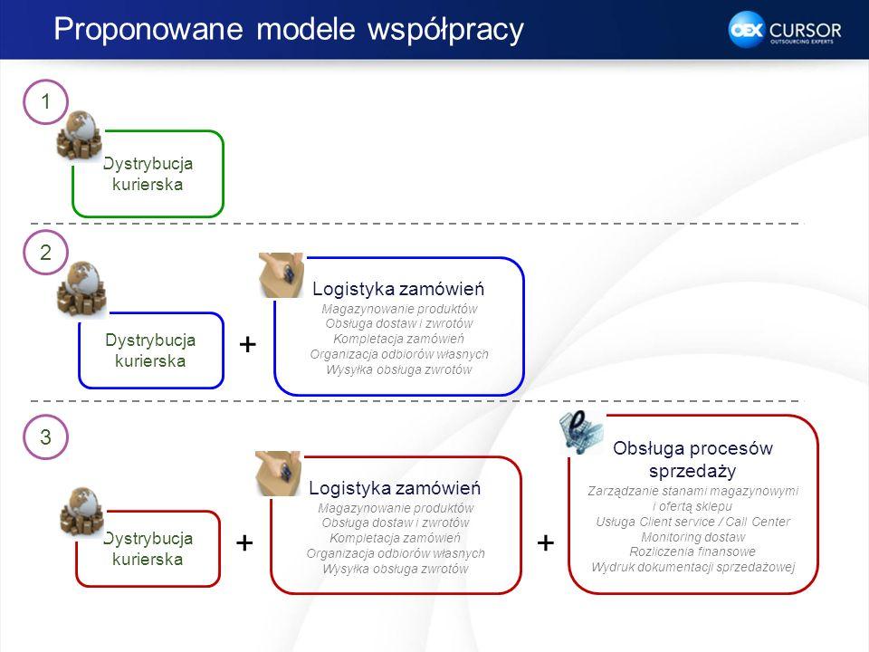 Proponowane modele współpracy