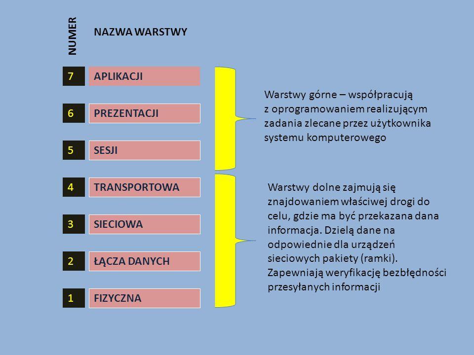 NUMER NAZWA WARSTWY. 7. APLIKACJI.