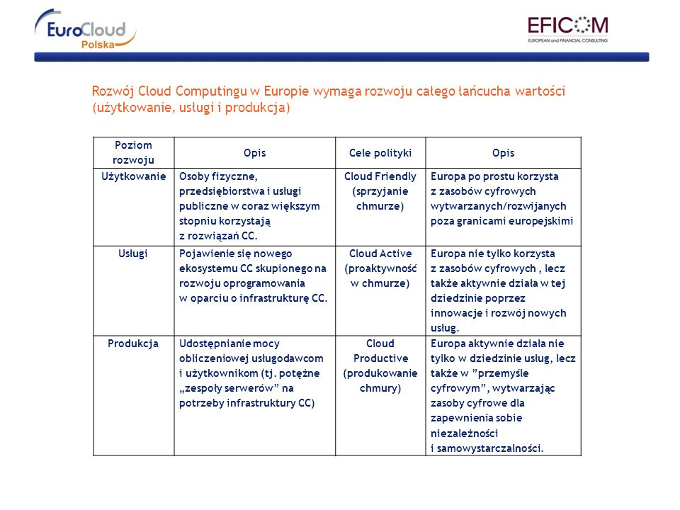 Rozwój Cloud Computingu w Europie wymaga rozwoju całego łańcucha wartości (użytkowanie, usługi i produkcja)