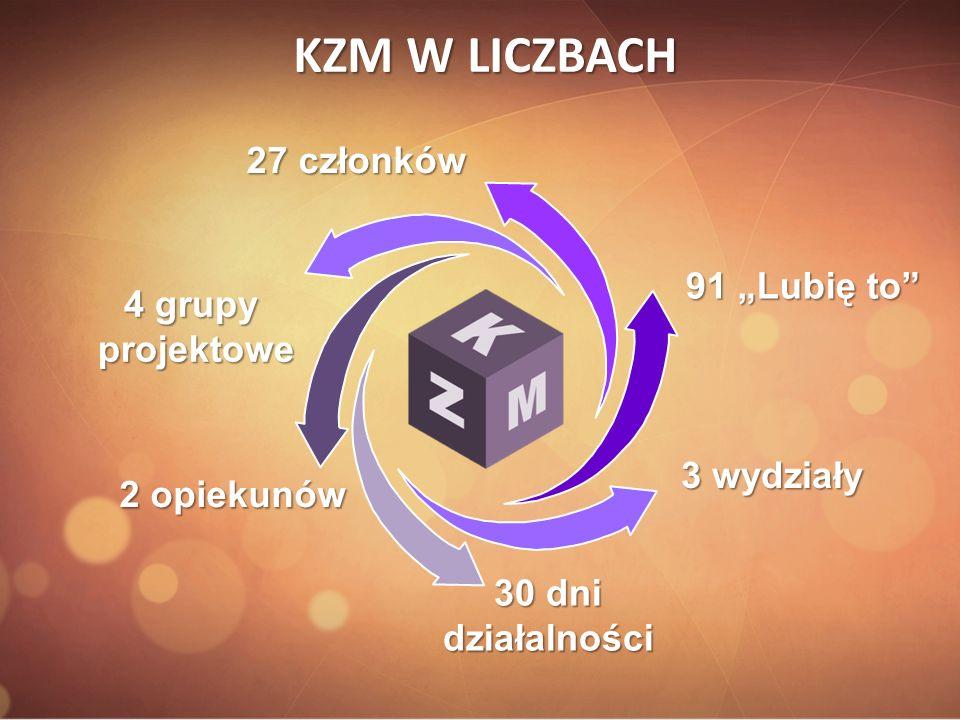 """KZM W LICZBACH 27 członków 91 """"Lubię to 4 grupy projektowe 3 wydziały"""