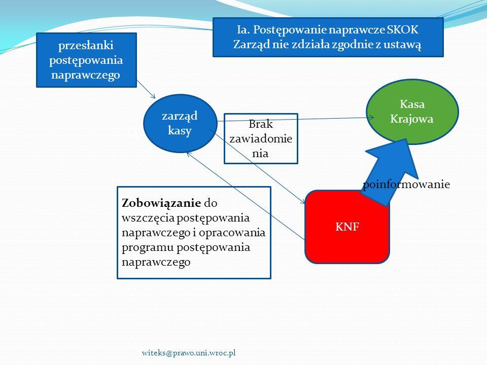 Ia. Postępowanie naprawcze SKOK Zarząd nie zdziała zgodnie z ustawą