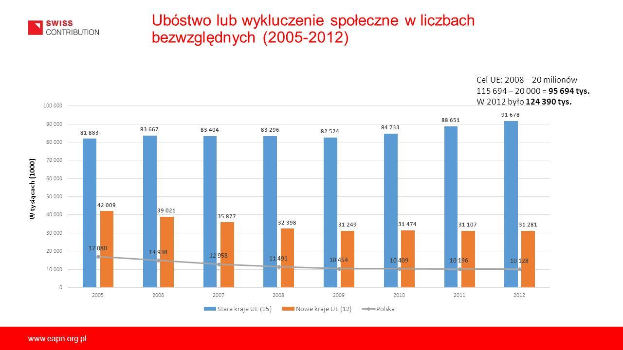 Ubóstwo lub wykluczenie społeczne w liczbach bezwzględnych (2005-2012)