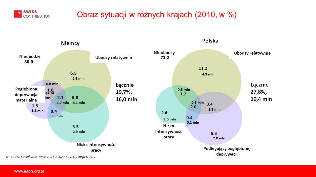 Obraz sytuacji w różnych krajach (2010, w %)
