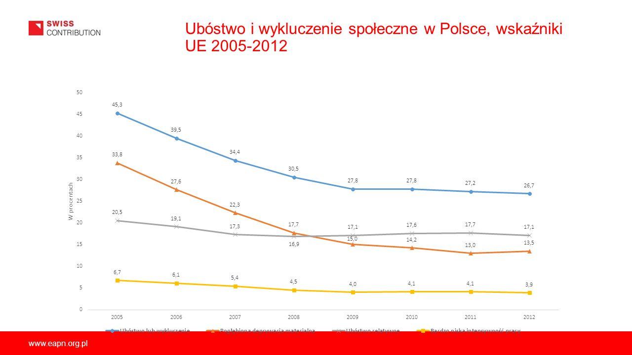 Ubóstwo i wykluczenie społeczne w Polsce, wskaźniki UE 2005-2012