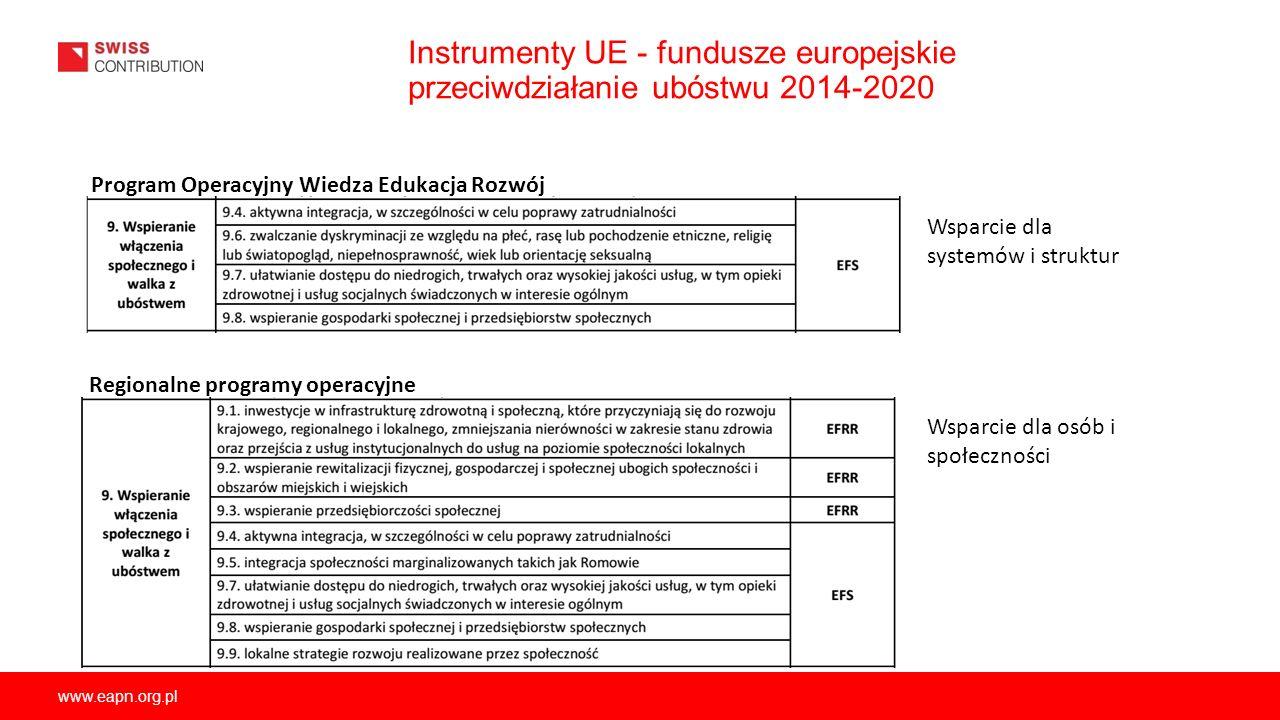 Instrumenty UE - fundusze europejskie przeciwdziałanie ubóstwu 2014-2020