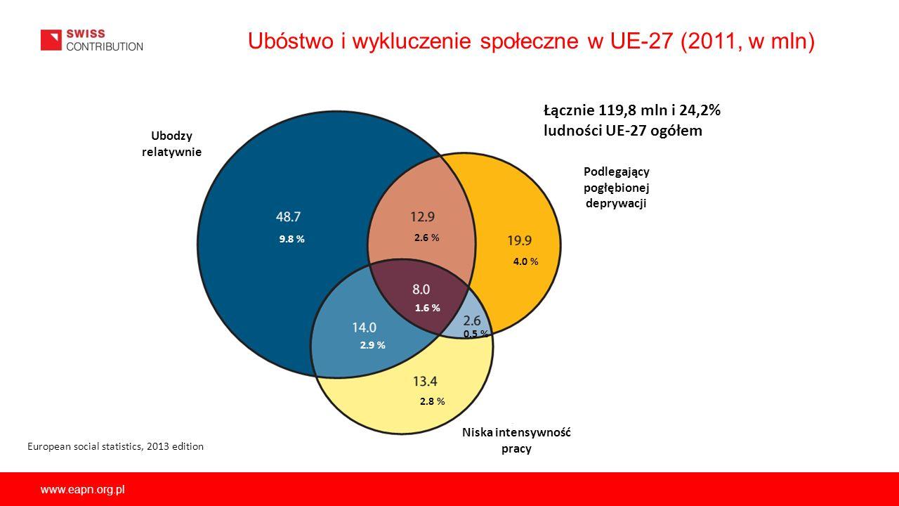 Ubóstwo i wykluczenie społeczne w UE-27 (2011, w mln)