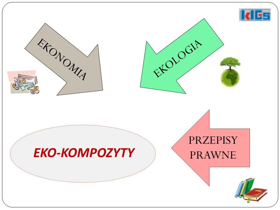 EKOLOGIA EKONOMIA EKO-KOMPOZYTY PRZEPISY PRAWNE