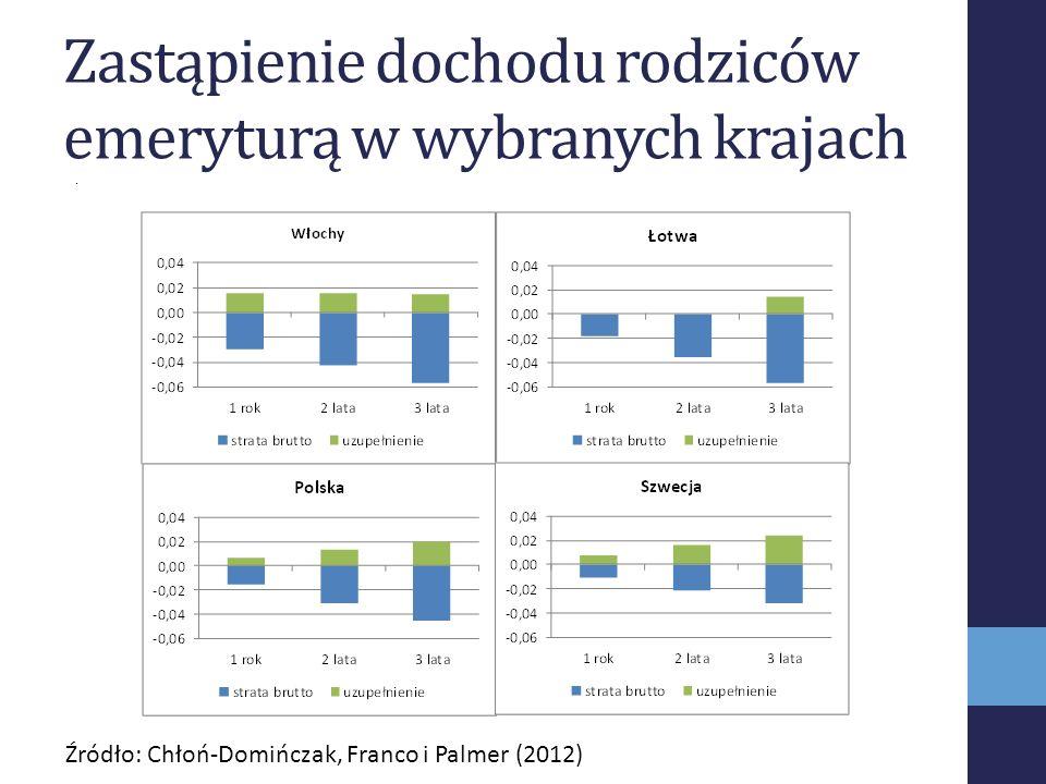 Zastąpienie dochodu rodziców emeryturą w wybranych krajach