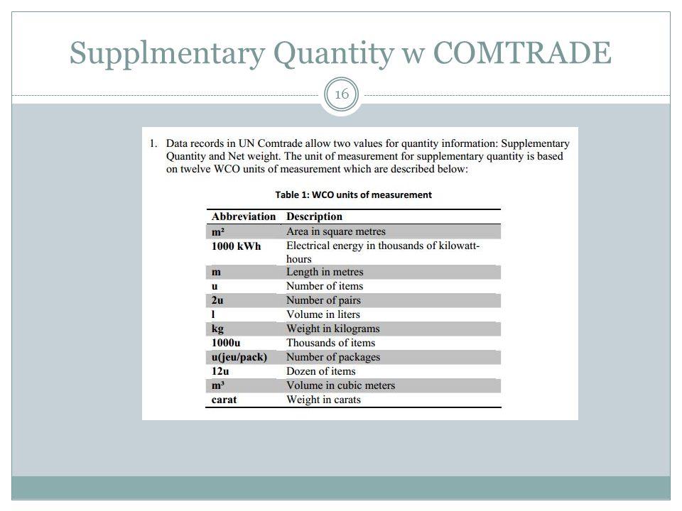 Supplmentary Quantity w COMTRADE