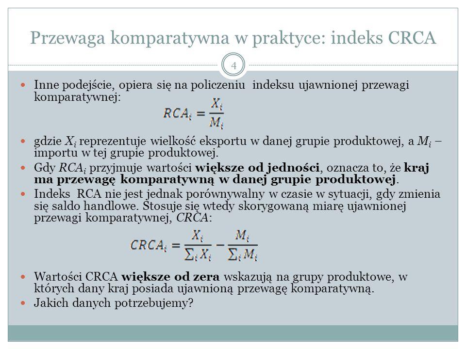 Przewaga komparatywna w praktyce: indeks CRCA