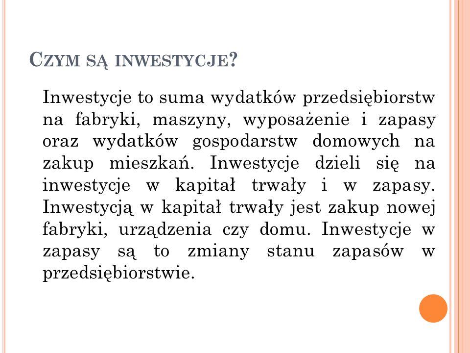 Czym są inwestycje