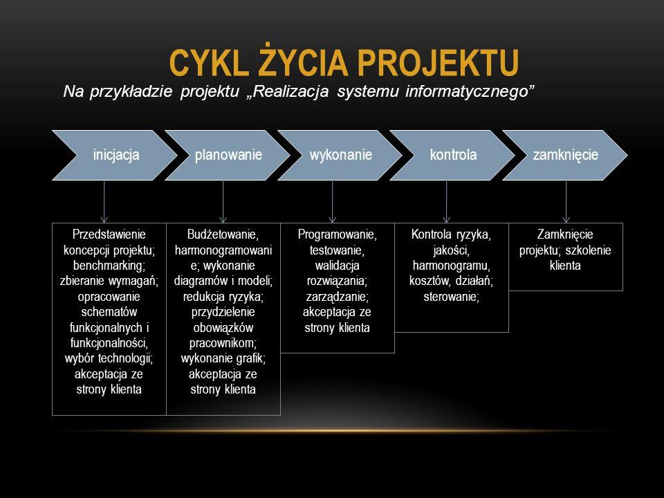 """CYKL ŻYCIA PROJEKTU Na przykładzie projektu """"Realizacja systemu informatycznego inicjacja. planowanie."""