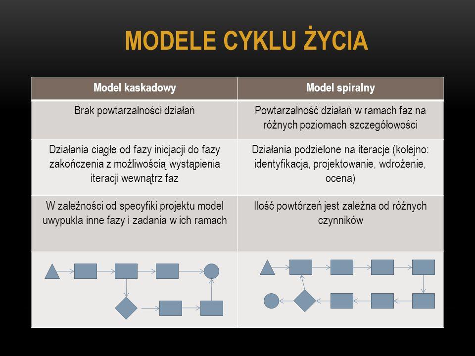 MODELE CYKLU ŻYCIA Model kaskadowy Model spiralny