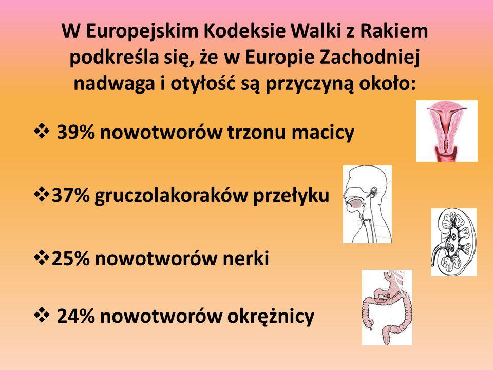 W Europejskim Kodeksie Walki z Rakiem podkreśla się, że w Europie Zachodniej nadwaga i otyłość są przyczyną około: