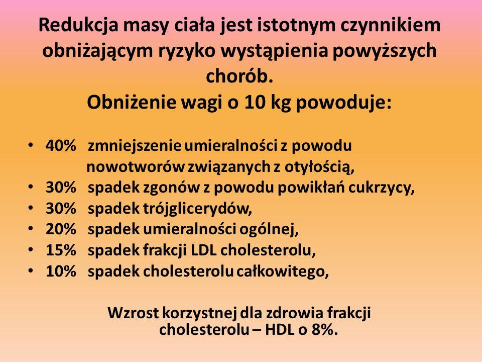 Wzrost korzystnej dla zdrowia frakcji cholesterolu – HDL o 8%.
