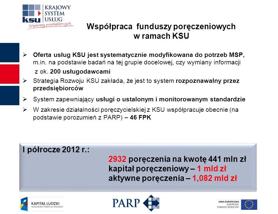 Współpraca funduszy poręczeniowych w ramach KSU