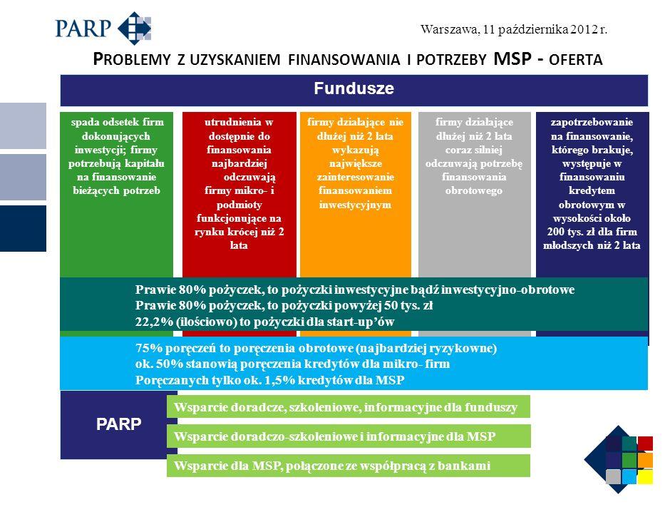 Problemy z uzyskaniem finansowania i potrzeby MSP - oferta