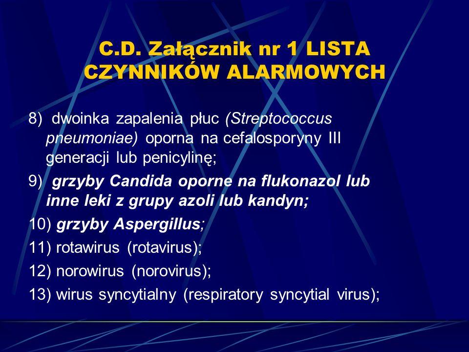 C.D. Załącznik nr 1 LISTA CZYNNIKÓW ALARMOWYCH