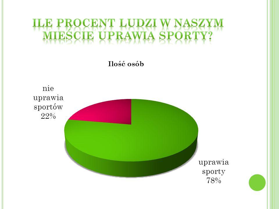 Ile procent ludzi w naszym mieście uprawia sporty