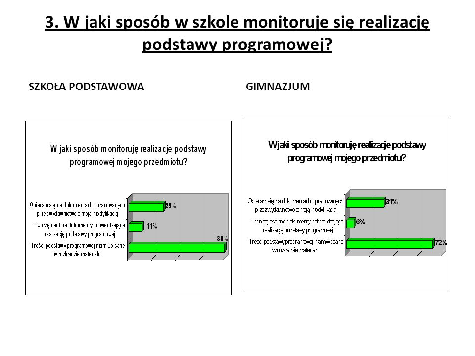 3. W jaki sposób w szkole monitoruje się realizację podstawy programowej