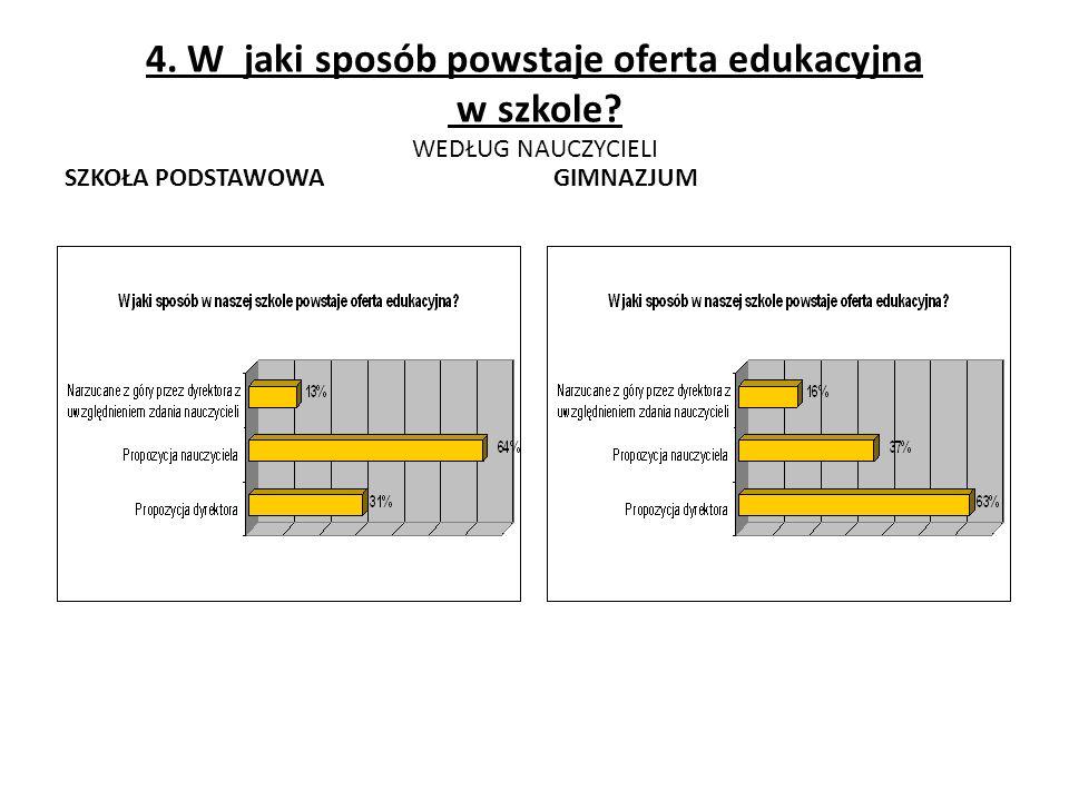 4. W jaki sposób powstaje oferta edukacyjna w szkole