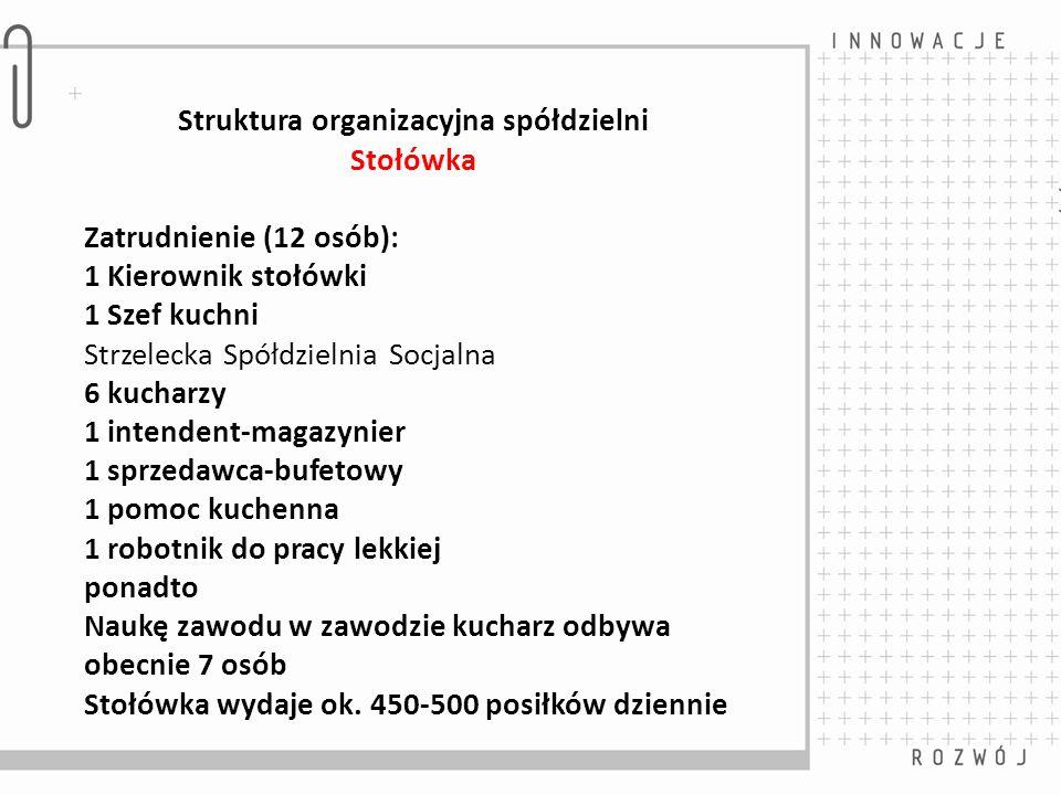 Struktura organizacyjna spółdzielni