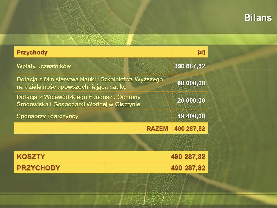 Bilans KOSZTY 490 287,82 PRZYCHODY Przychody Wpłaty uczestników