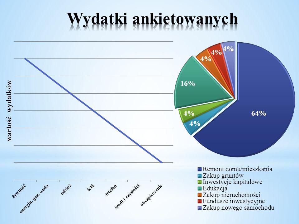 Wydatki ankietowanych