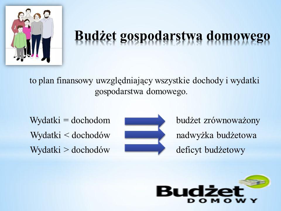 Budżet gospodarstwa domowego