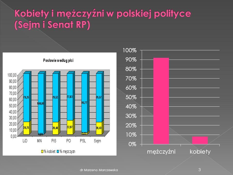 Kobiety i mężczyźni w polskiej polityce (Sejm i Senat RP)
