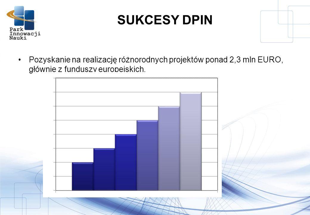 SUKCESY DPIN Pozyskanie na realizację różnorodnych projektów ponad 2,3 mln EURO, głównie z funduszy europejskich,