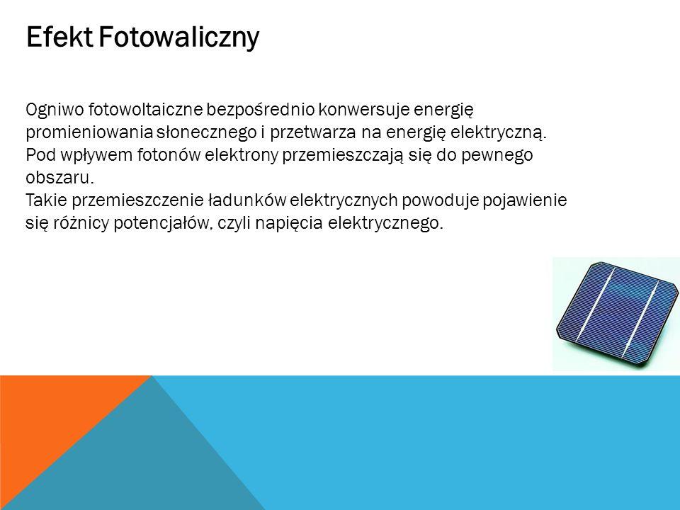 Efekt Fotowaliczny Ogniwo fotowoltaiczne bezpośrednio konwersuje energię promieniowania słonecznego i przetwarza na energię elektryczną.