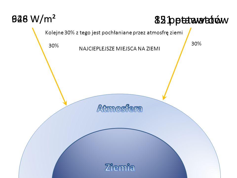 121 petawatów 85 petawatów 926 W/m² 648 W/m² Atmosfera Ziemia