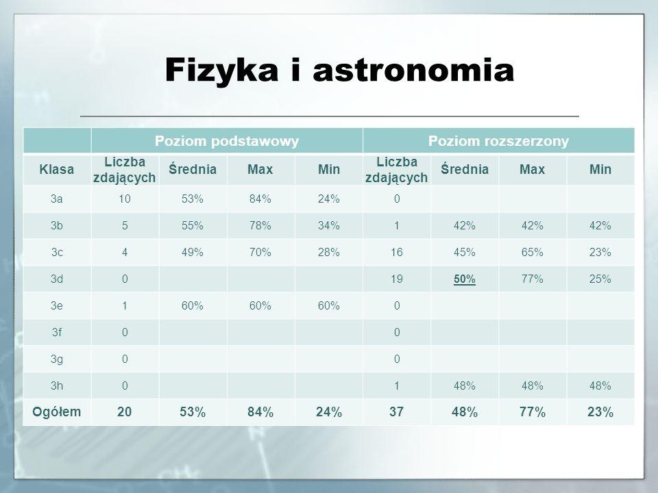 Fizyka i astronomia Poziom podstawowy Poziom rozszerzony Klasa