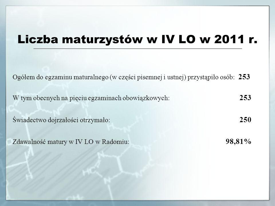 Liczba maturzystów w IV LO w 2011 r.
