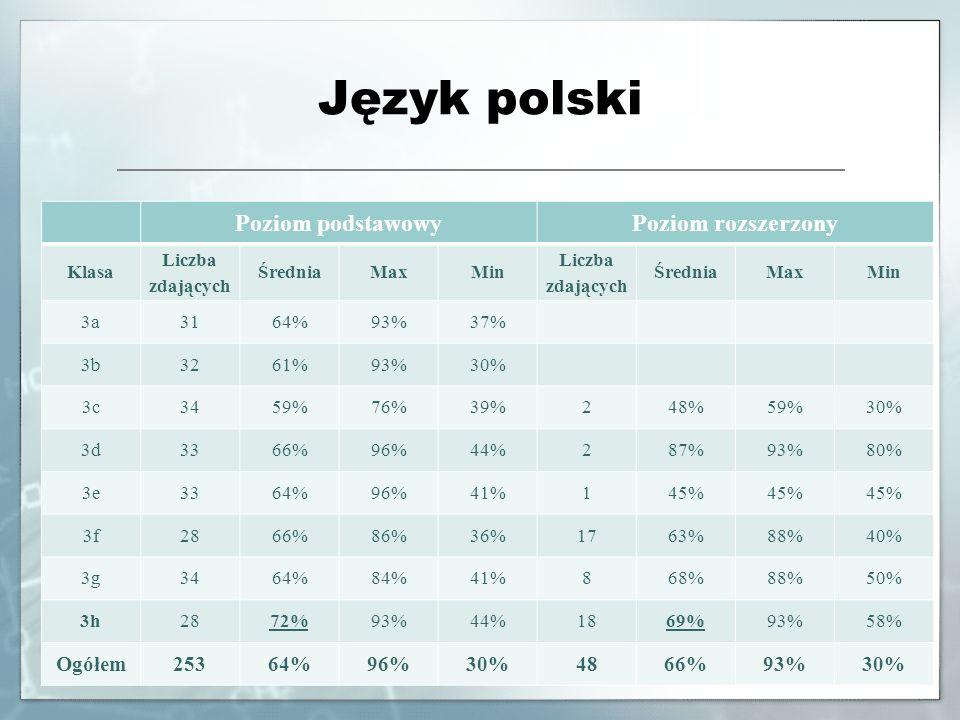 Język polski Poziom podstawowy Poziom rozszerzony Ogółem 253 48 Klasa