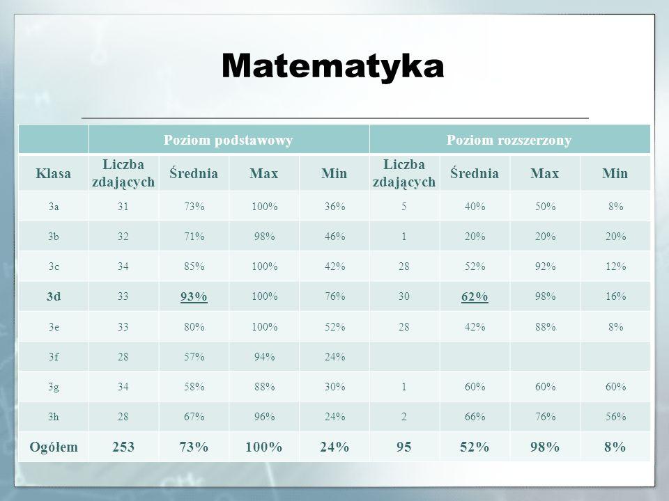 Matematyka Poziom podstawowy Poziom rozszerzony Klasa Liczba zdających