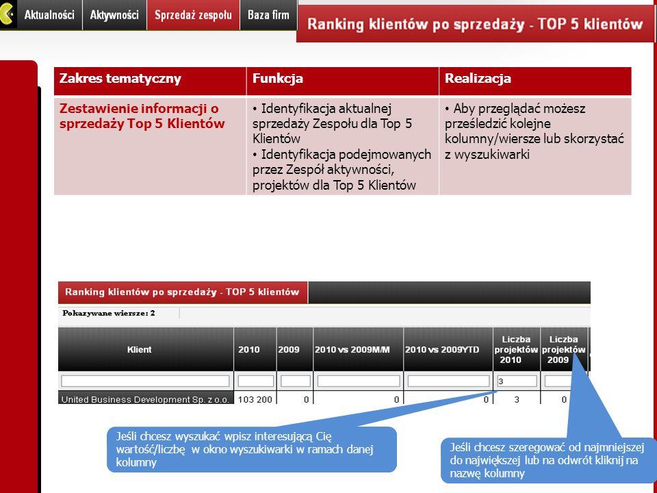 Zestawienie informacji o sprzedaży Top 5 Klientów