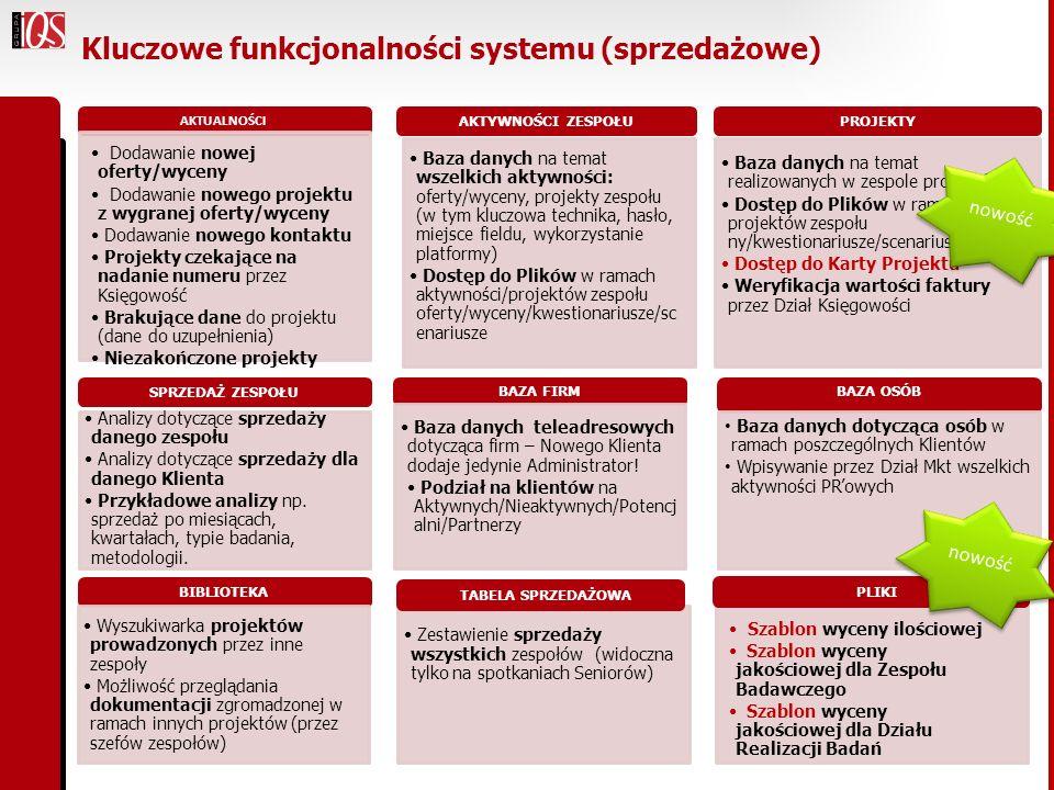 Kluczowe funkcjonalności systemu (sprzedażowe)