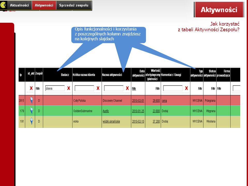 Jak korzystać z tabeli Aktywności Zespołu