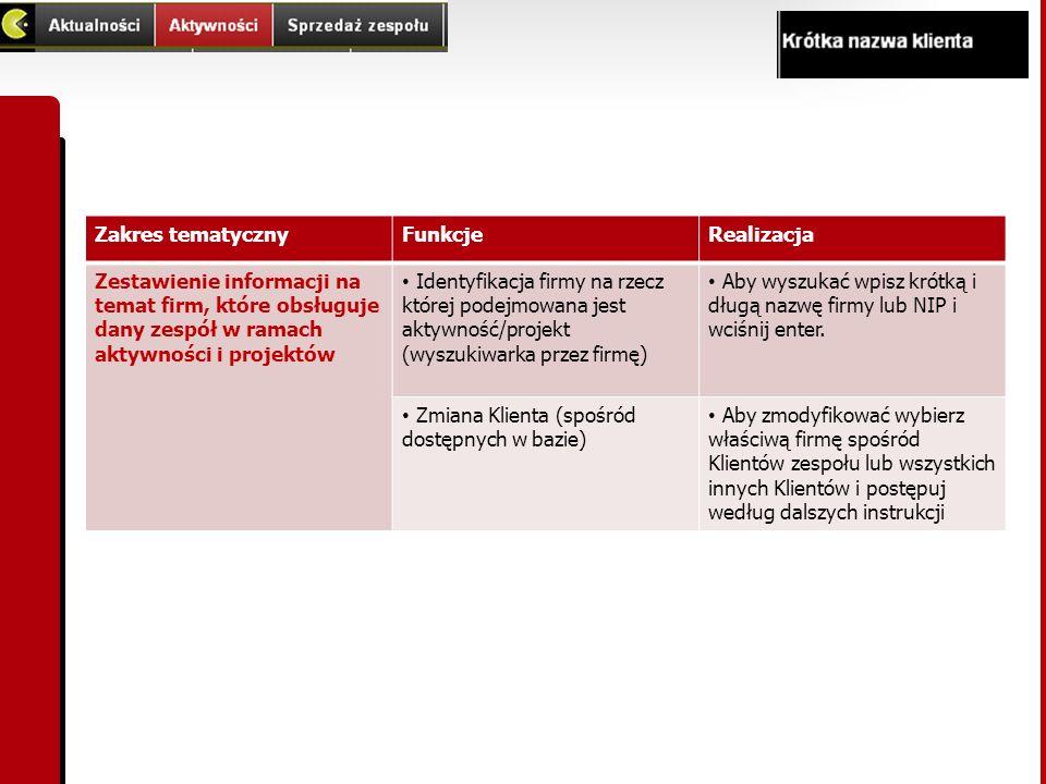 Zakres tematyczny Funkcje. Realizacja. Zestawienie informacji na temat firm, które obsługuje dany zespół w ramach aktywności i projektów.