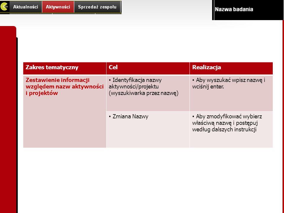 Zakres tematyczny Cel. Realizacja. Zestawienie informacji względem nazw aktywności i projektów.