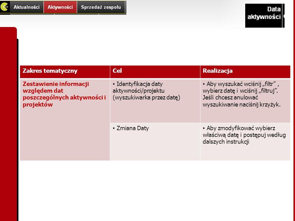 Zakres tematyczny Cel. Realizacja. Zestawienie informacji względem dat poszczególnych aktywności i projektów.