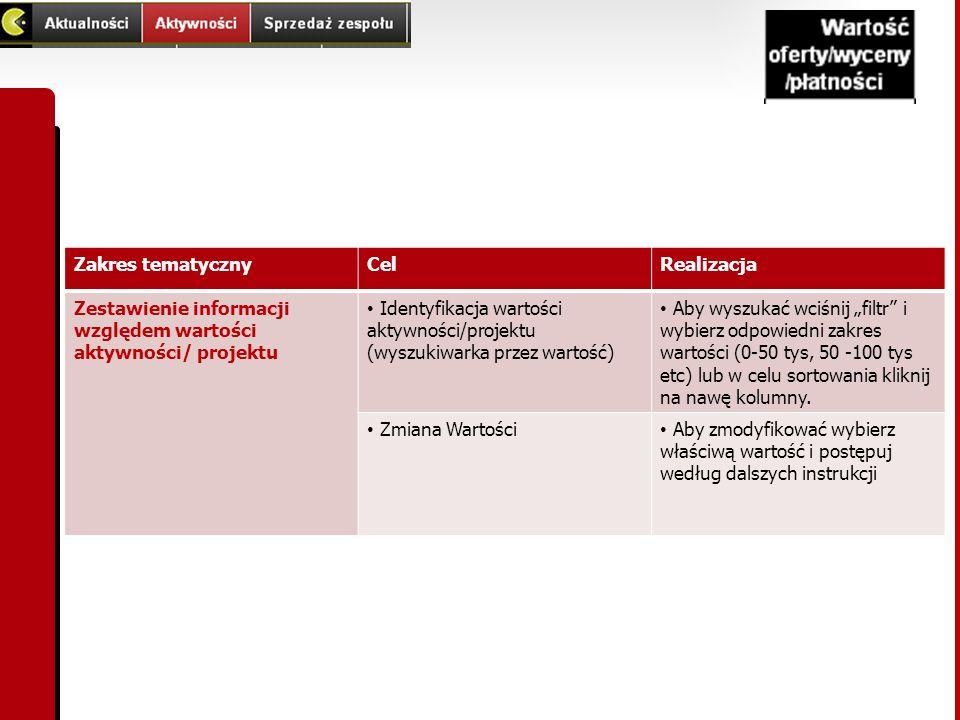 Zakres tematyczny Cel. Realizacja. Zestawienie informacji względem wartości aktywności/ projektu.