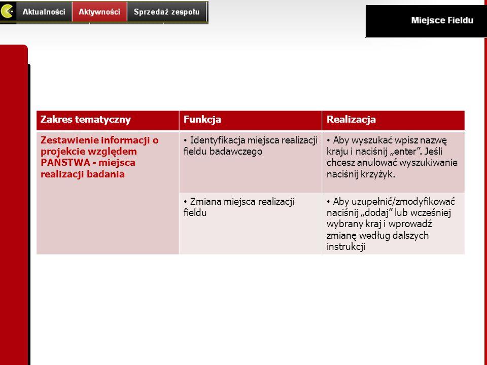 Zakres tematyczny Funkcja. Realizacja. Zestawienie informacji o projekcie względem PAŃSTWA - miejsca realizacji badania.
