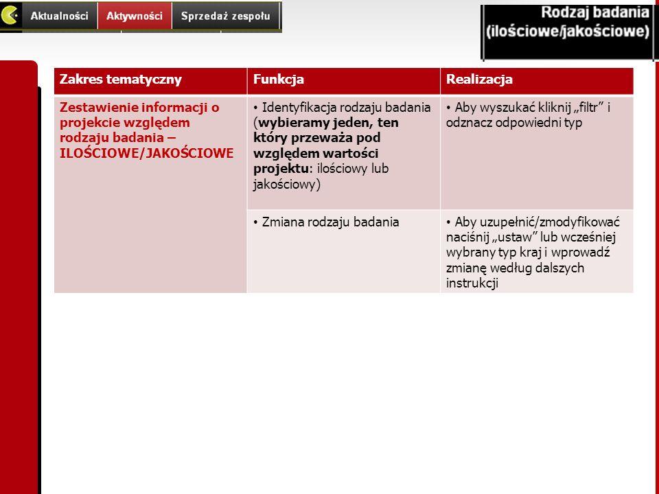 Zakres tematyczny Funkcja. Realizacja. Zestawienie informacji o projekcie względem rodzaju badania – ILOŚCIOWE/JAKOŚCIOWE.