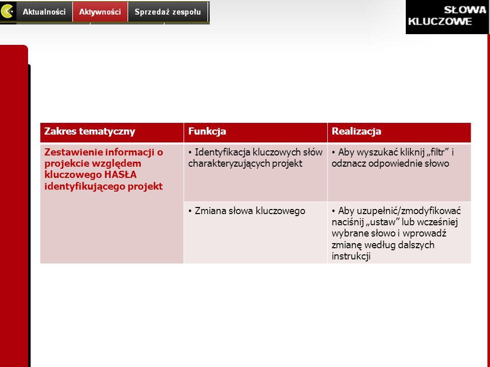 Zakres tematyczny Funkcja. Realizacja. Zestawienie informacji o projekcie względem kluczowego HASŁA identyfikującego projekt.