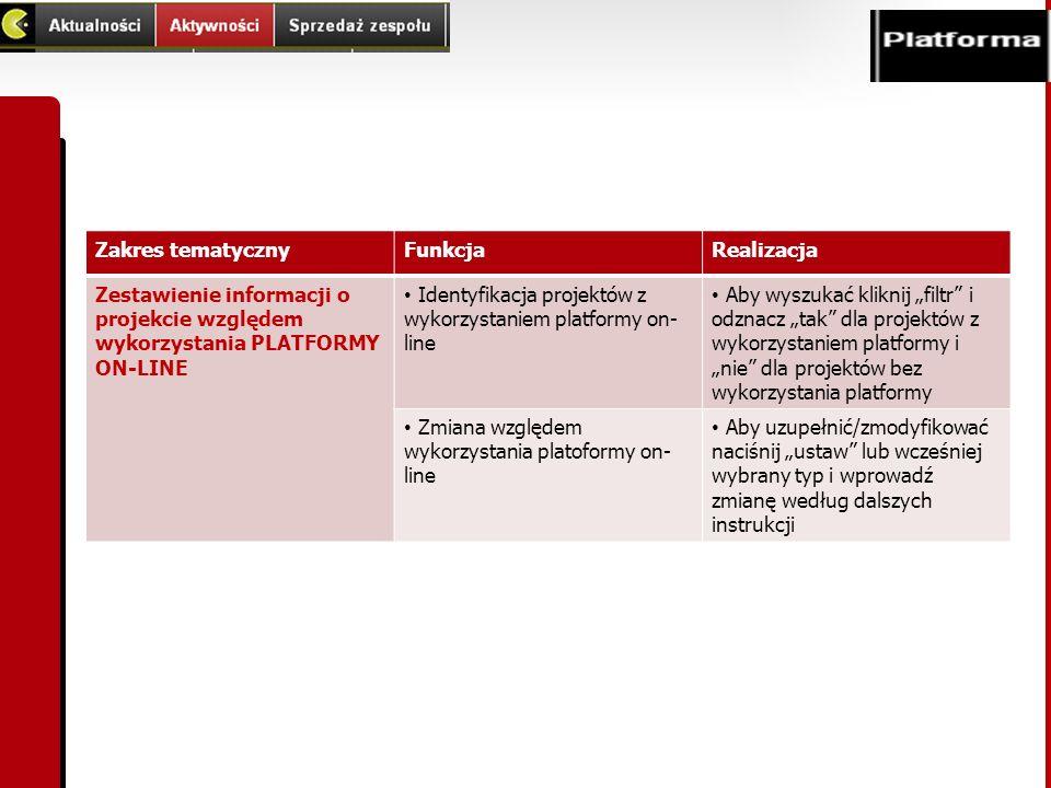 Zakres tematyczny Funkcja. Realizacja. Zestawienie informacji o projekcie względem wykorzystania PLATFORMY ON-LINE.